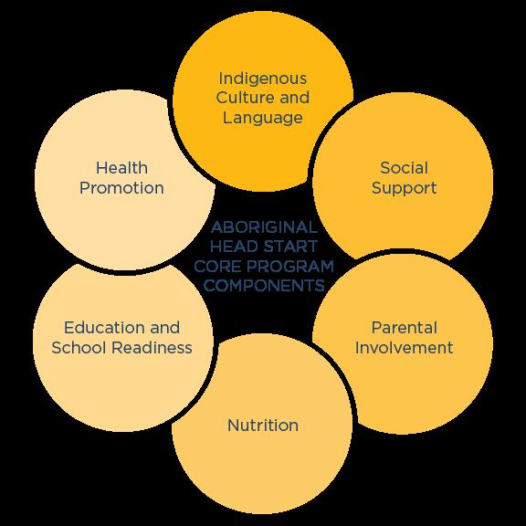 Aboriginal Headstart Core Program Components